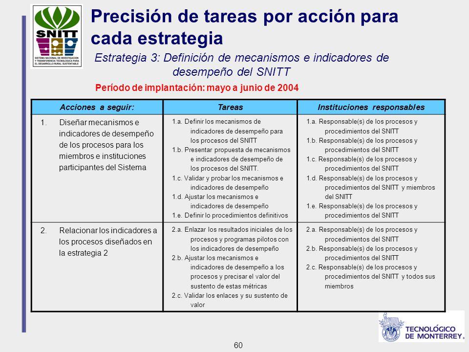 60 Acciones a seguir:TareasInstituciones responsables 1.Diseñar mecanismos e indicadores de desempeño de los procesos para los miembros e instituciones participantes del Sistema 1.a.