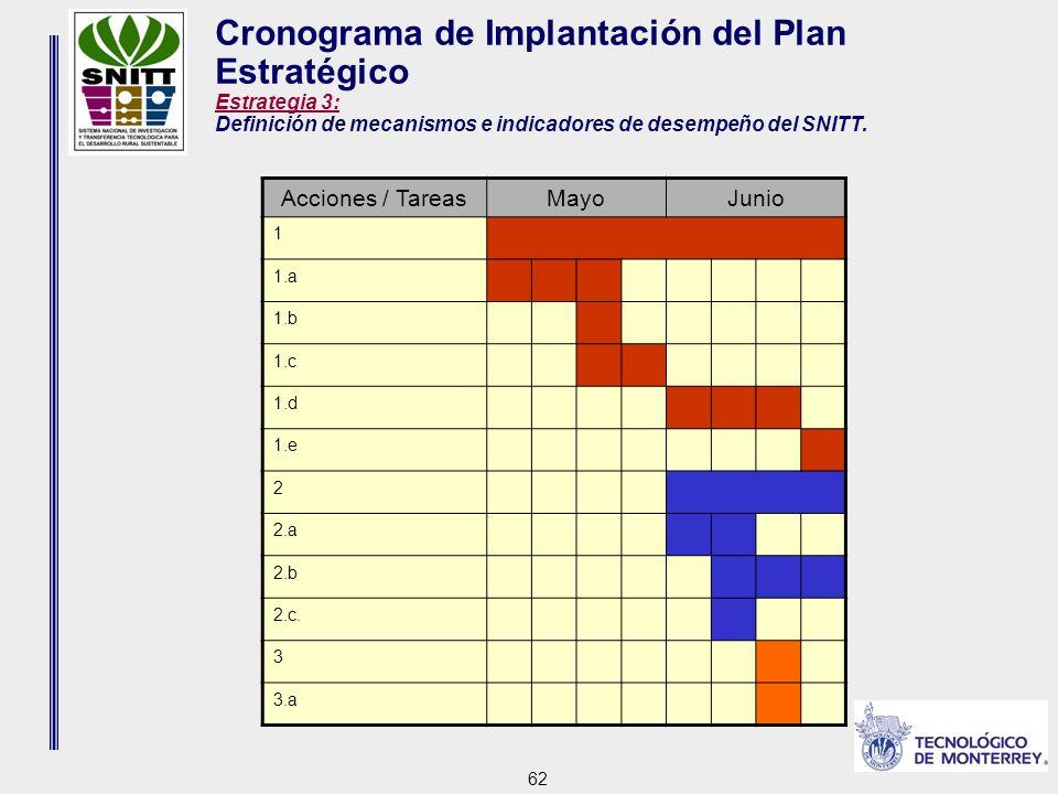 62 Cronograma de Implantación del Plan Estratégico Estrategia 3: Definición de mecanismos e indicadores de desempeño del SNITT.