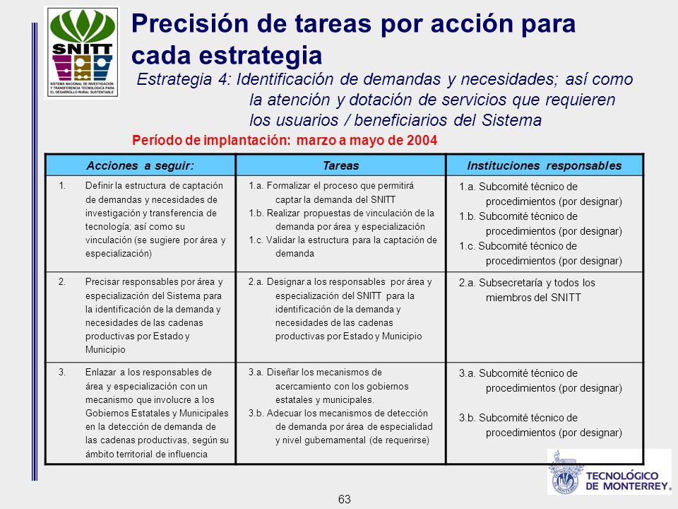 63 Acciones a seguir:TareasInstituciones responsables 1.Definir la estructura de captación de demandas y necesidades de investigación y transferencia de tecnología; así como su vinculación (se sugiere por área y especialización) 1.a.