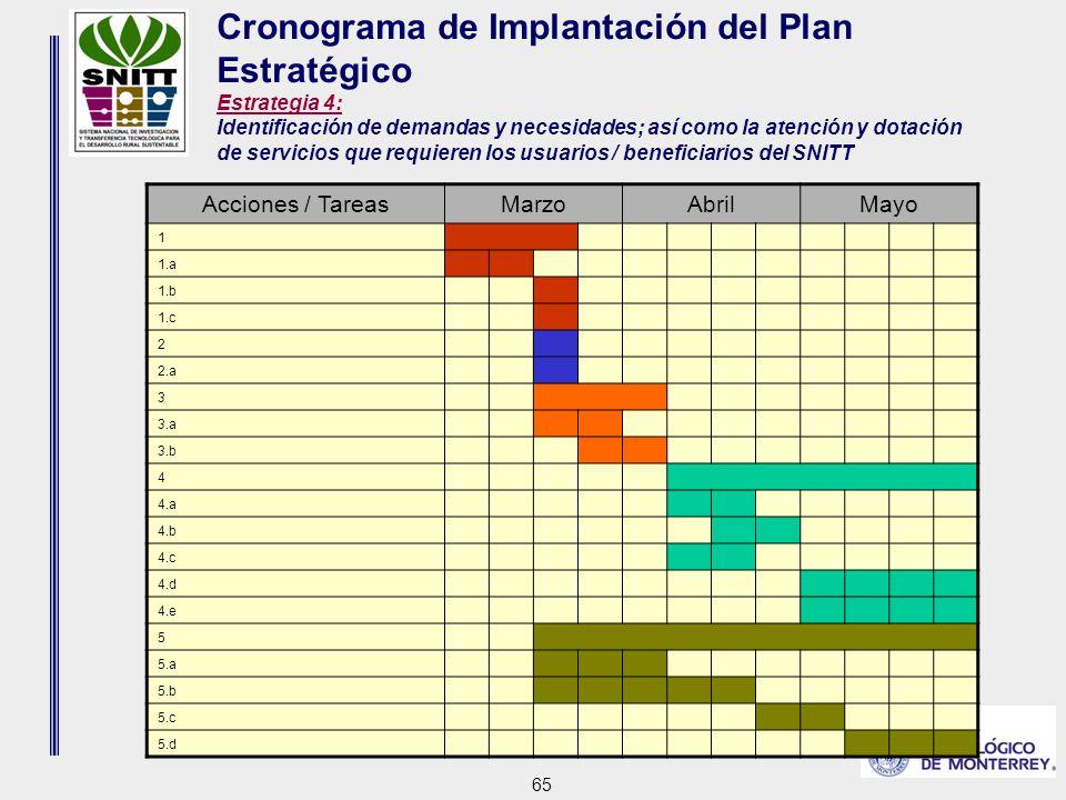 65 Cronograma de Implantación del Plan Estratégico Estrategia 4: Identificación de demandas y necesidades; así como la atención y dotación de servicios que requieren los usuarios / beneficiarios del SNITT Acciones / TareasMarzoAbrilMayo 1 1.a 1.b 1.c 2 2.a 3 3.a 3.b 4 4.a 4.b 4.c 4.d 4.e 5 5.a 5.b 5.c 5.d