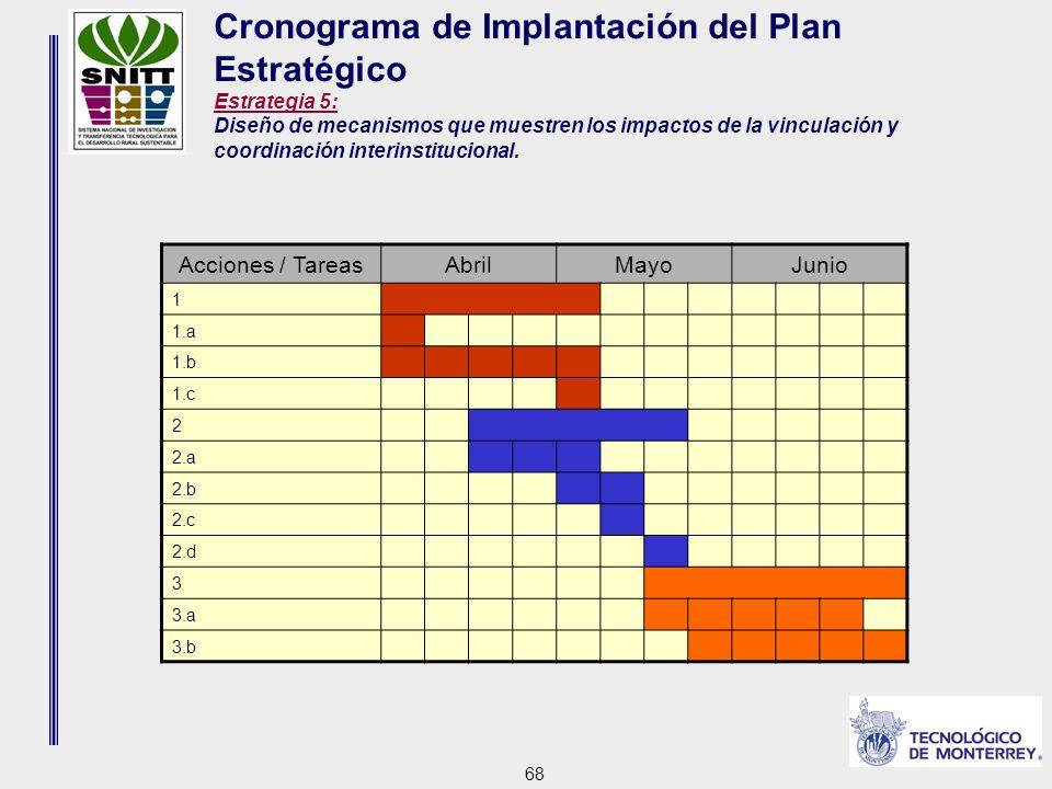 68 Cronograma de Implantación del Plan Estratégico Estrategia 5: Diseño de mecanismos que muestren los impactos de la vinculación y coordinación interinstitucional.