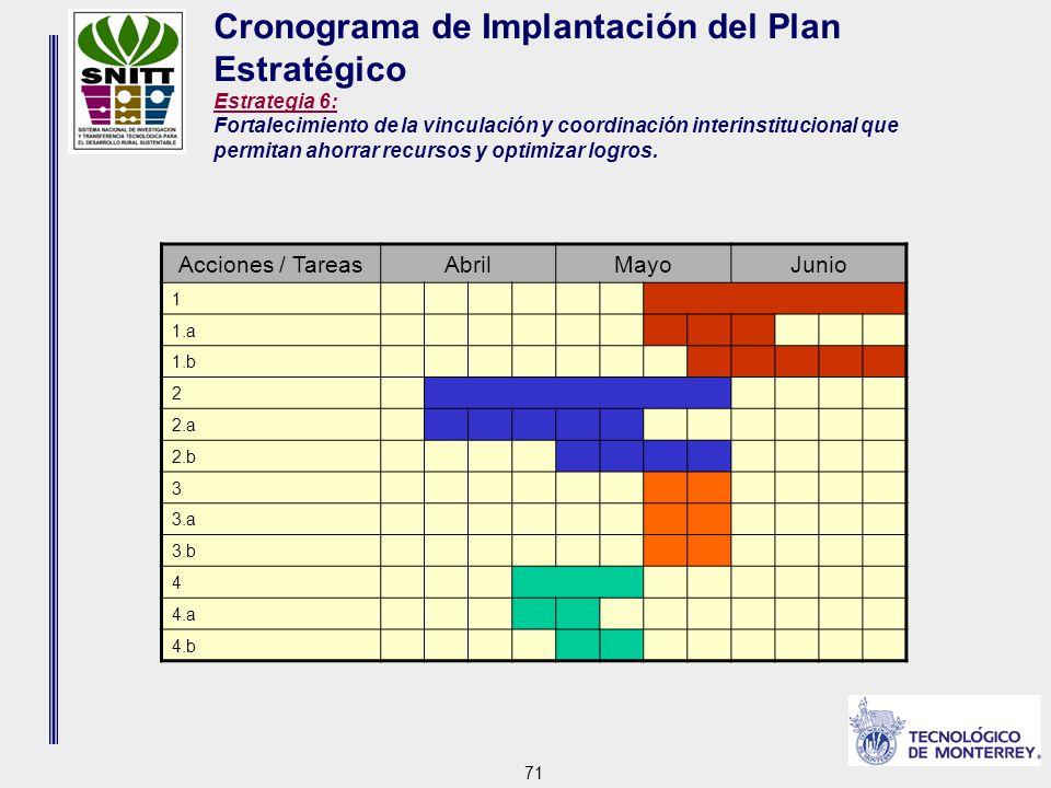 71 Cronograma de Implantación del Plan Estratégico Estrategia 6: Fortalecimiento de la vinculación y coordinación interinstitucional que permitan ahorrar recursos y optimizar logros.