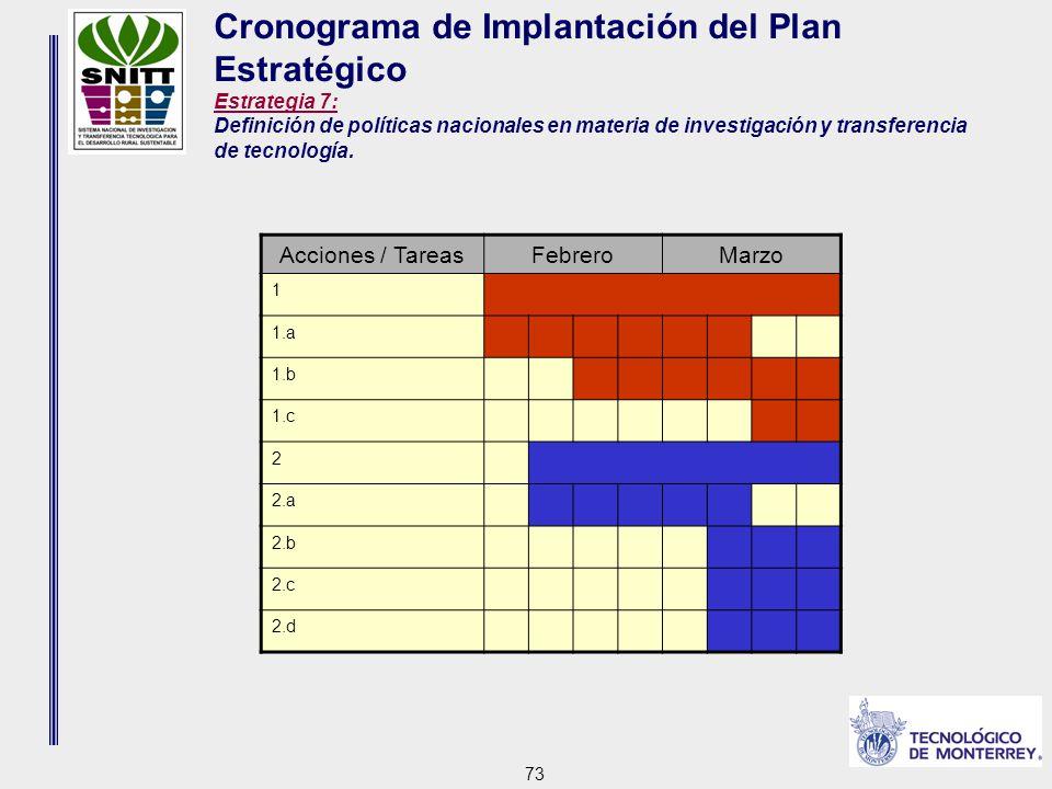 73 Cronograma de Implantación del Plan Estratégico Estrategia 7: Definición de políticas nacionales en materia de investigación y transferencia de tecnología.