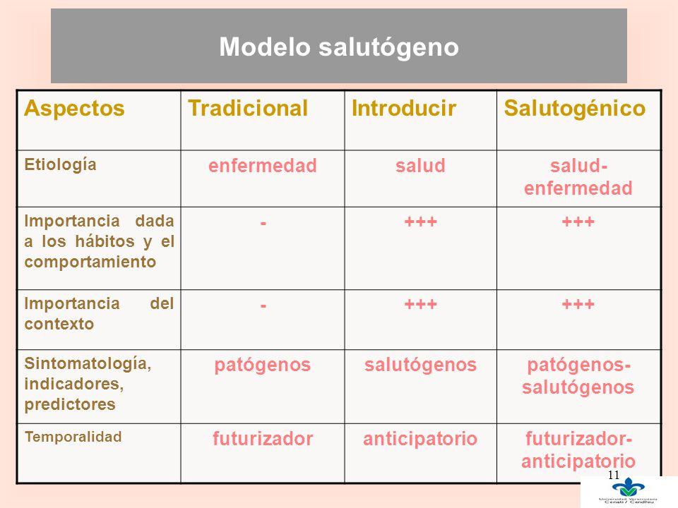 Modelo salutógeno AspectosTradicionalIntroducirSalutogénico Etiología enfermedadsaludsalud- enfermedad Importancia dada a los hábitos y el comportamiento -+++ Importancia del contexto -+++ Sintomatología, indicadores, predictores patógenossalutógenospatógenos- salutógenos Temporalidad futurizadoranticipatoriofuturizador- anticipatorio 11
