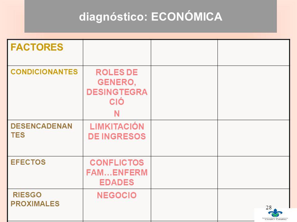 diagnóstico: ECONÓMICA FACTORES CONDICIONANTES ROLES DE GENERO, DESINGTEGRA CIÓ N DESENCADENAN TES LIMKITACIÓN DE INGRESOS EFECTOS CONFLICTOS FAM…ENFERM EDADES RIESGO PROXIMALES NEGOCIO DESCRIBIR 28