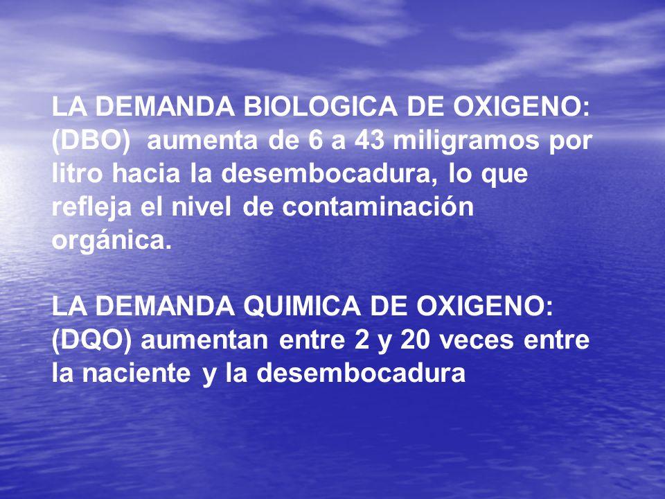 LA DEMANDA BIOLOGICA DE OXIGENO: (DBO) aumenta de 6 a 43 miligramos por litro hacia la desembocadura, lo que refleja el nivel de contaminación orgánica.