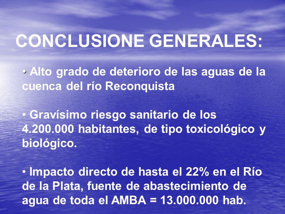 CONCLUSIONE GENERALES: Alto grado de deterioro de las aguas de la cuenca del río Reconquista Gravísimo riesgo sanitario de los 4.200.000 habitantes, de tipo toxicológico y biológico.