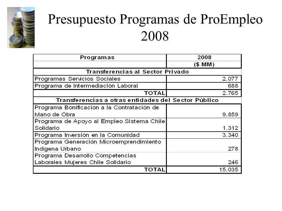 Presupuesto Programas de ProEmpleo 2008