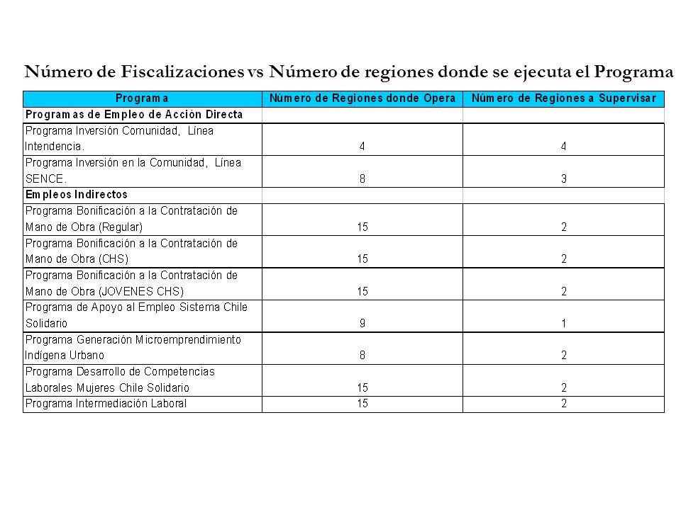 Número de Fiscalizaciones vs Número de regiones donde se ejecuta el Programa