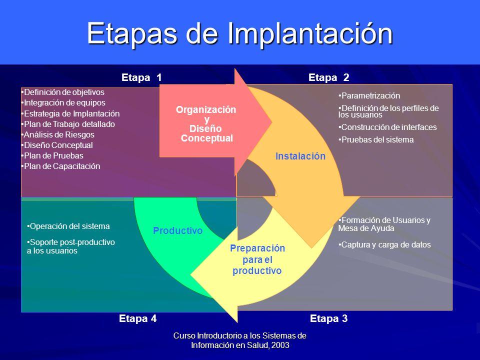 Curso Introductorio a los Sistemas de Información en Salud, 2003 Etapas de Implantación Etapa 2Etapa 1 Etapa 4 Productivo Operación del sistema Soporte post-productivo a los usuarios Etapa 3 Preparación para el productivo Formación de Usuarios y Mesa de Ayuda Captura y carga de datos Instalación Parametrización Definición de los perfiles de los usuarios Construcción de interfaces Pruebas del sistema Definición de objetivos Integración de equipos Estrategia de Implantación Plan de Trabajo detallado Análisis de Riesgos Diseño Conceptual Plan de Pruebas Plan de Capacitación Organización y Diseño Conceptual