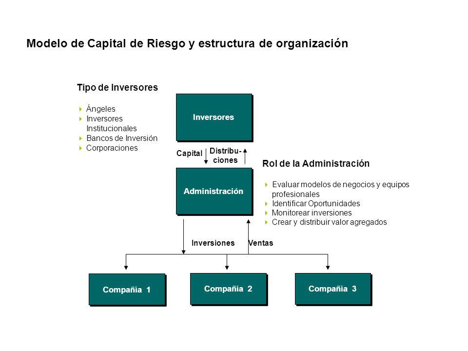 Modelo de Capital de Riesgo y estructura de organización Administración Rol de la Administración  Evaluar modelos de negocios y equipos profesionales  Identificar Oportunidades  Monitorear inversiones  Crear y distribuir valor agregados Inversores Tipo de Inversores  Ángeles  Inversores Institucionales  Bancos de Inversión  Corporaciones Capital Distribu- ciones Compañía 1 Compañía 2 Compañía 3 InversionesVentas