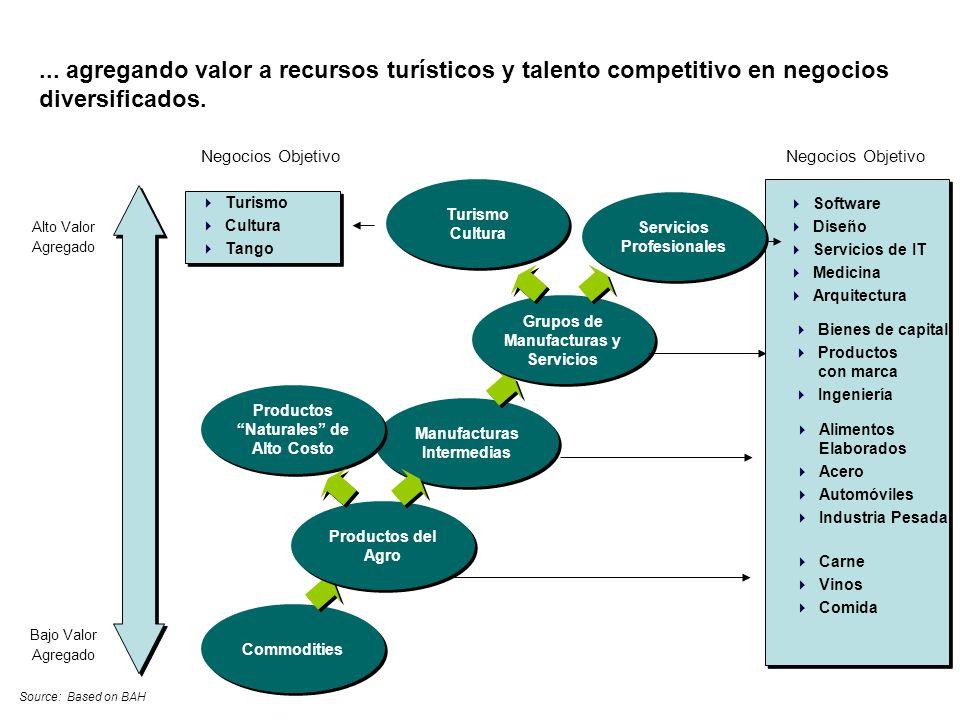 ... agregando valor a recursos turísticos y talento competitivo en negocios diversificados.
