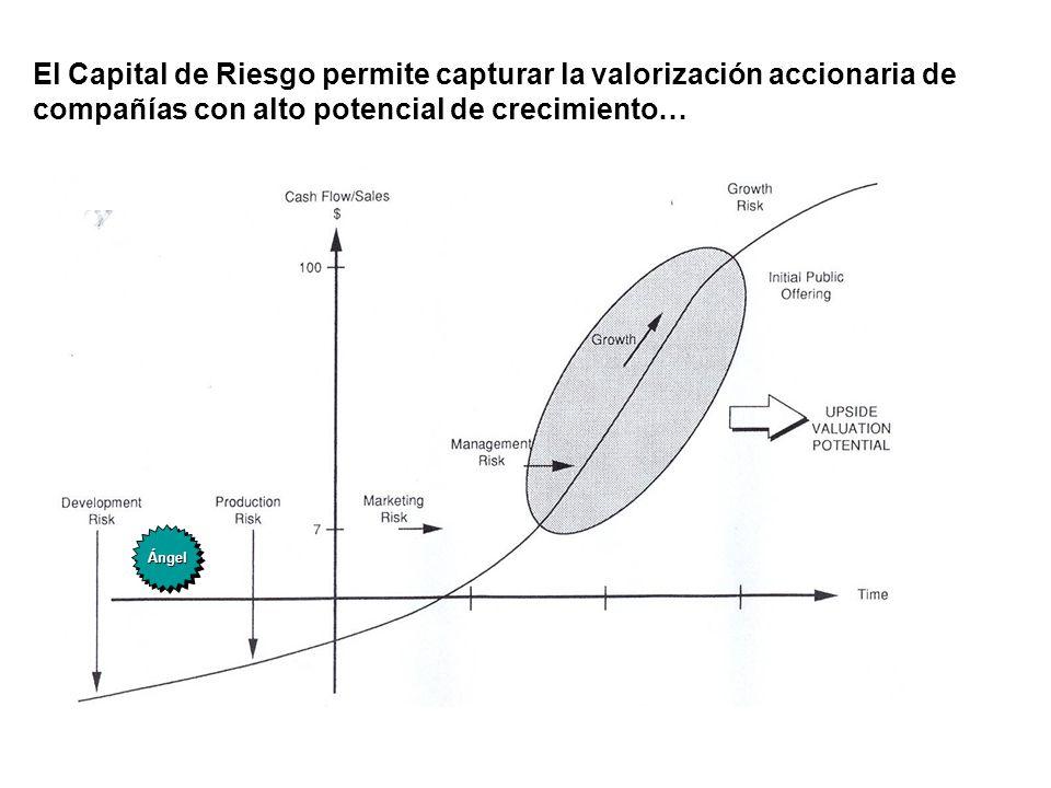 El Capital de Riesgo permite capturar la valorización accionaria de compañías con alto potencial de crecimiento… ÁngelÁngel