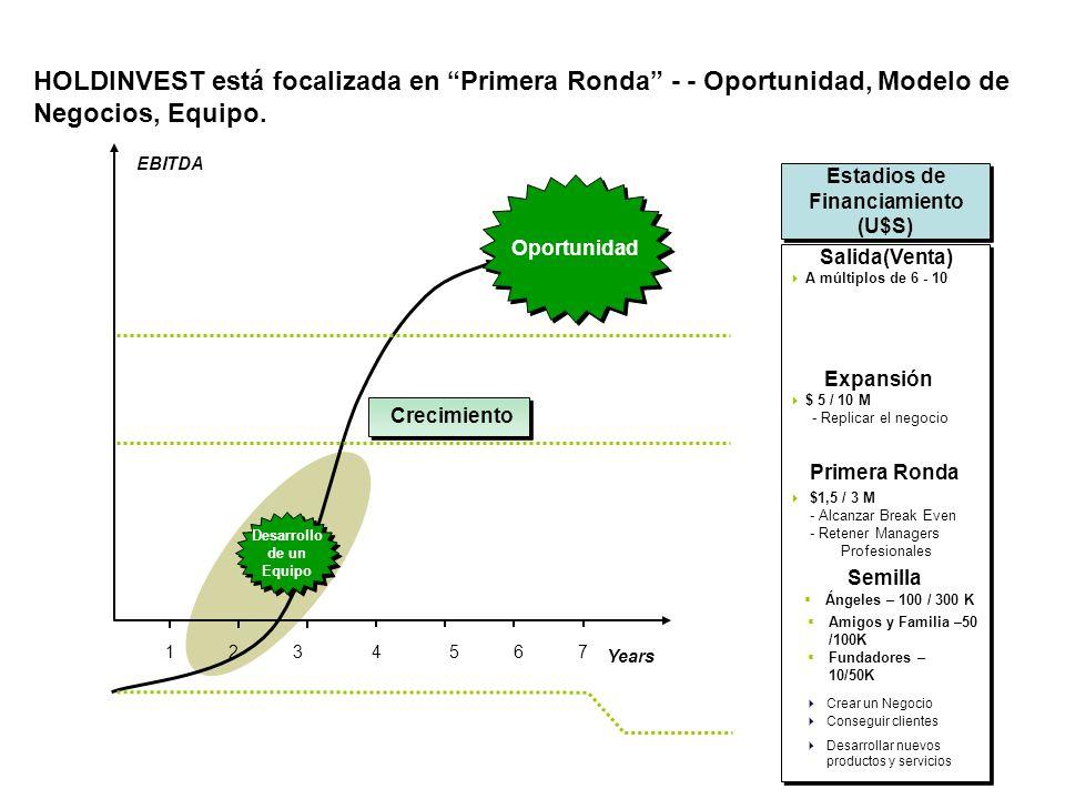 HOLDINVEST está focalizada en Primera Ronda - - Oportunidad, Modelo de Negocios, Equipo.