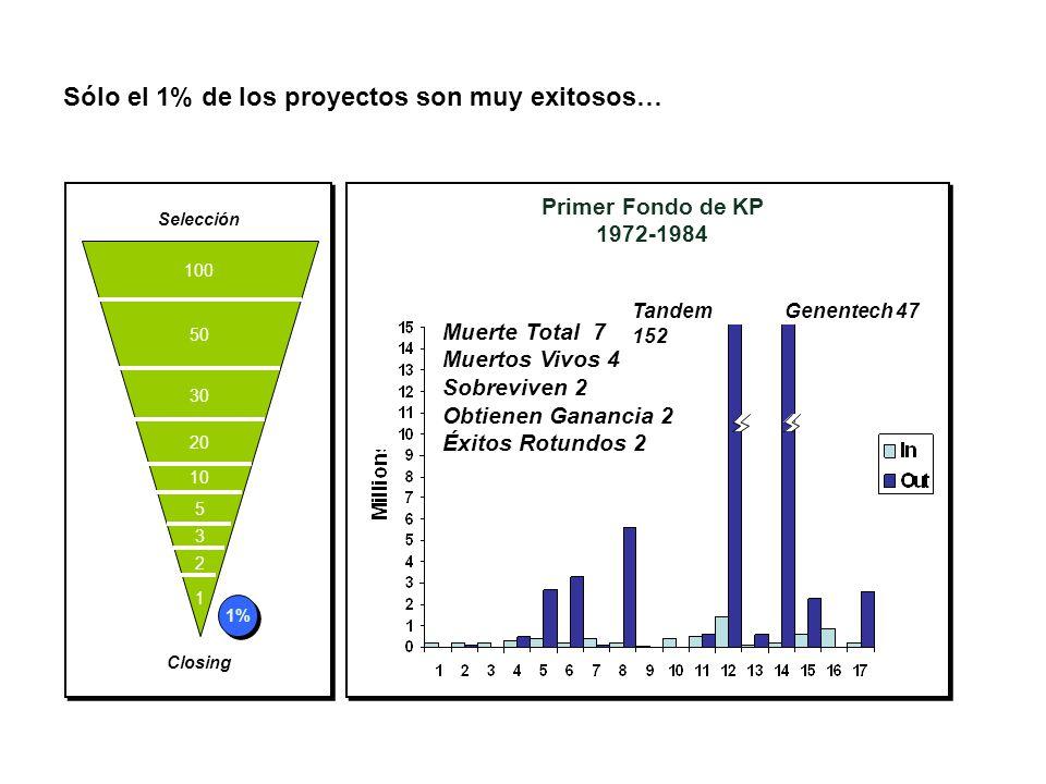 Sólo el 1% de los proyectos son muy exitosos… Primer Fondo de KP 1972-1984 Muerte Total 7 Muertos Vivos 4 Sobreviven 2 Obtienen Ganancia 2 Éxitos Rotundos 2 Tandem 152 Genentech 47 1 2 3 5 20 30 50 100 10 Selección Closing 1%