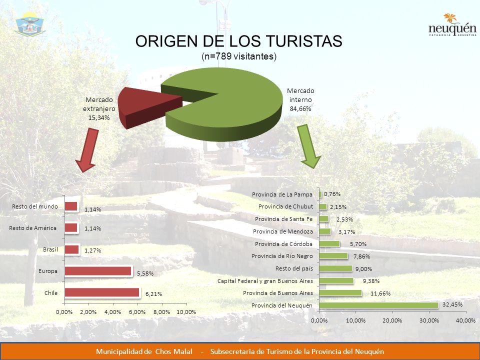ORIGEN DE LOS TURISTAS (n=789 visitantes) Municipalidad de Chos Malal - Subsecretaria de Turismo de la Provincia del Neuquén