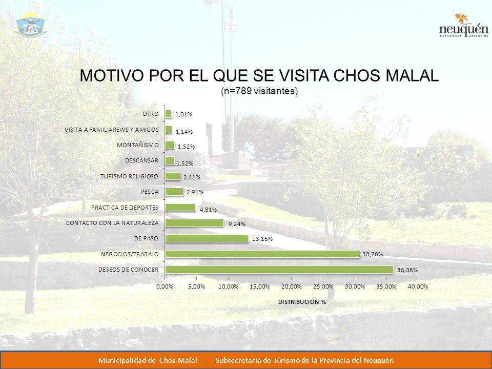MOTIVO POR EL QUE SE VISITA CHOS MALAL (n=789 visitantes) Municipalidad de Chos Malal - Subsecretaria de Turismo de la Provincia del Neuquén