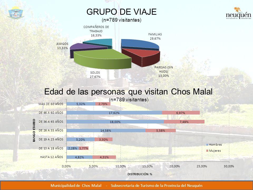 GRUPO DE VIAJE (n=789 visitantes) Edad de las personas que visitan Chos Malal (n=789 visitantes) Municipalidad de Chos Malal - Subsecretaria de Turismo de la Provincia del Neuquén