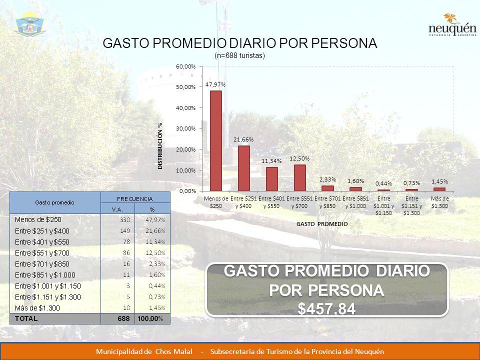 GASTO PROMEDIO DIARIO POR PERSONA (n=688 turistas) GASTO PROMEDIO DIARIO POR PERSONA $457,84 GASTO PROMEDIO DIARIO POR PERSONA $457,84 Municipalidad de Chos Malal - Subsecretaria de Turismo de la Provincia del Neuquén