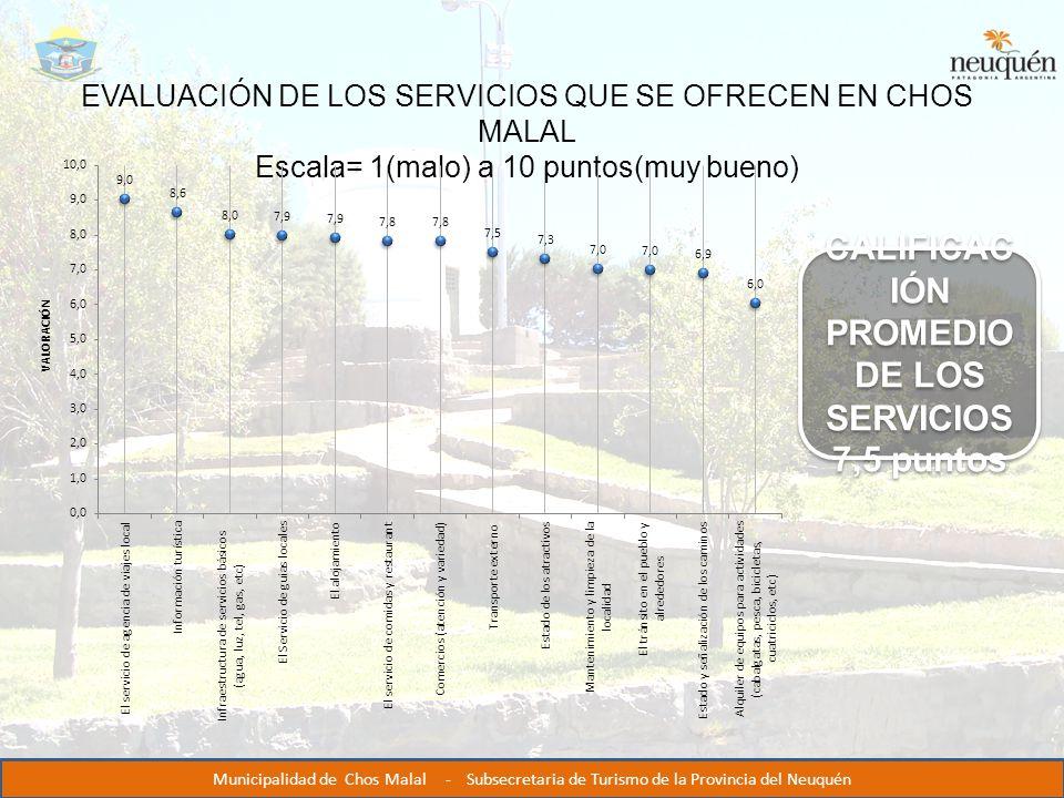 EVALUACIÓN DE LOS SERVICIOS QUE SE OFRECEN EN CHOS MALAL Escala= 1(malo) a 10 puntos(muy bueno) CALIFICAC IÓN PROMEDIO DE LOS SERVICIOS 7,5 puntos CALIFICAC IÓN PROMEDIO DE LOS SERVICIOS 7,5 puntos Municipalidad de Chos Malal - Subsecretaria de Turismo de la Provincia del Neuquén