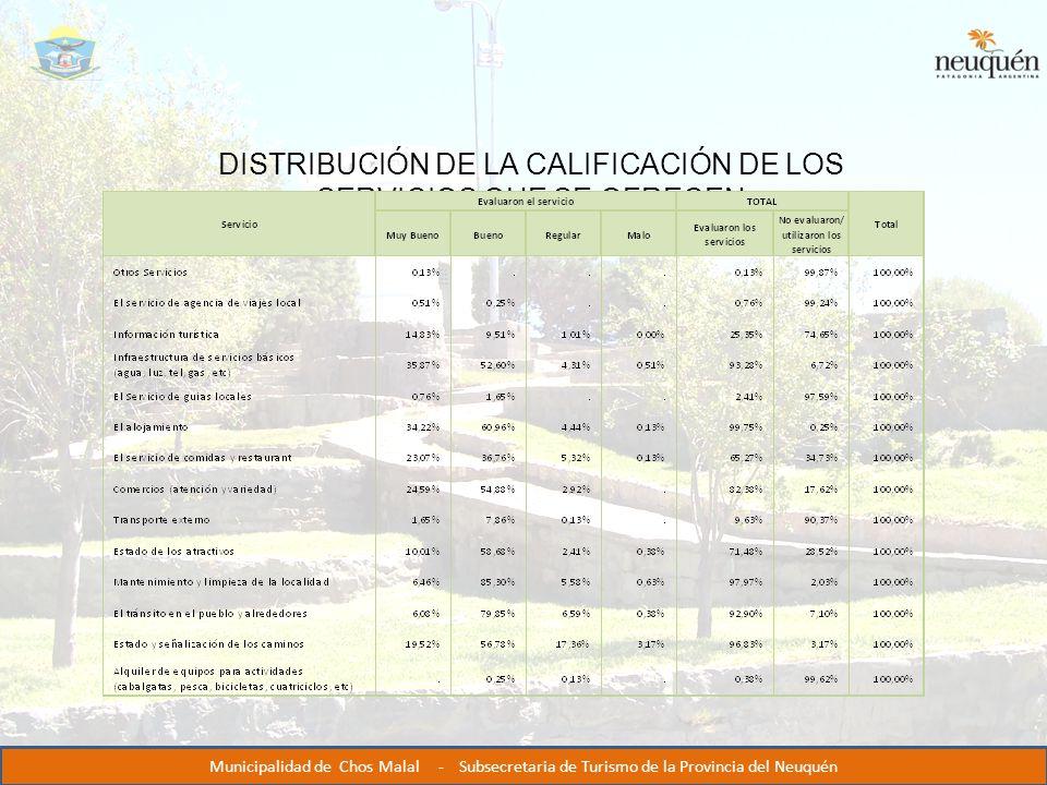 DISTRIBUCIÓN DE LA CALIFICACIÓN DE LOS SERVICIOS QUE SE OFRECEN Municipalidad de Chos Malal - Subsecretaria de Turismo de la Provincia del Neuquén