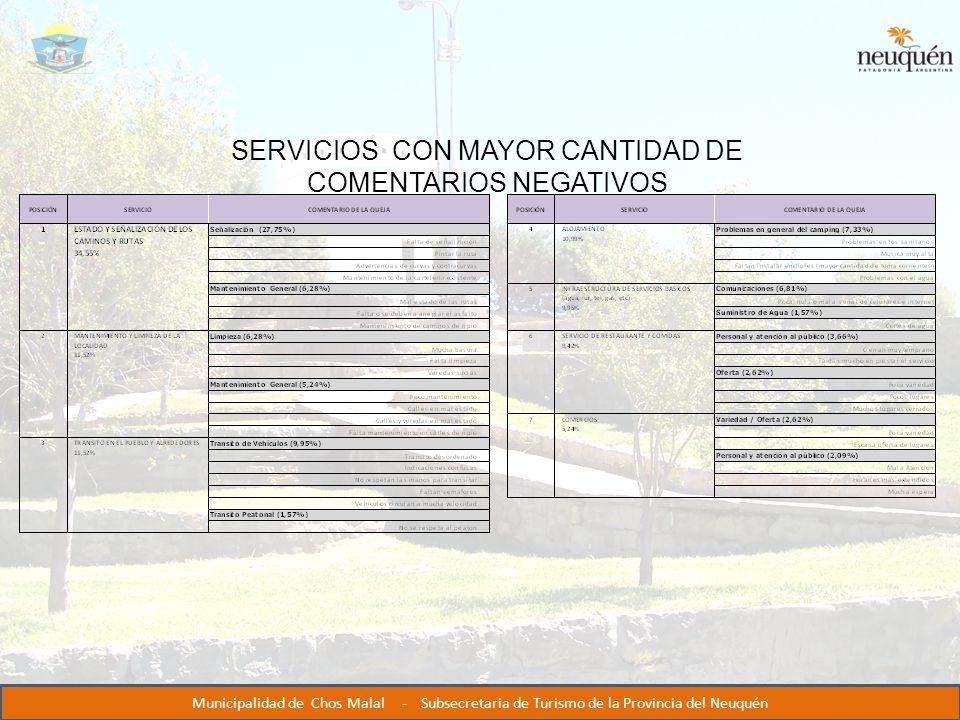 SERVICIOS CON MAYOR CANTIDAD DE COMENTARIOS NEGATIVOS Municipalidad de Chos Malal - Subsecretaria de Turismo de la Provincia del Neuquén