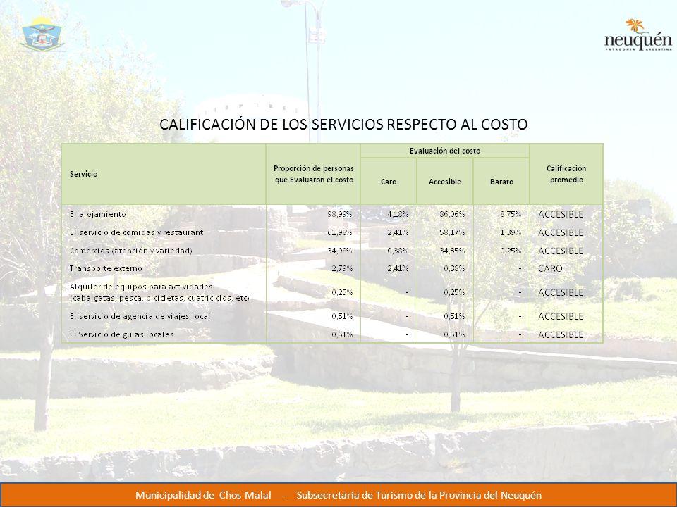 CALIFICACIÓN DE LOS SERVICIOS RESPECTO AL COSTO Municipalidad de Chos Malal - Subsecretaria de Turismo de la Provincia del Neuquén