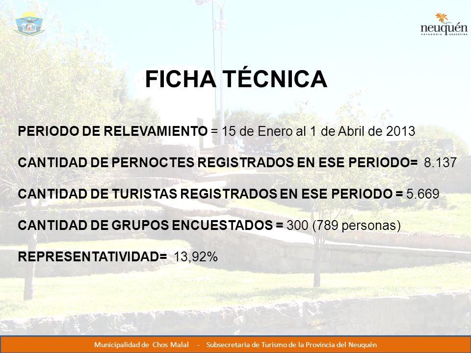 FICHA TÉCNICA PERIODO DE RELEVAMIENTO = 15 de Enero al 1 de Abril de 2013 CANTIDAD DE PERNOCTES REGISTRADOS EN ESE PERIODO= 8.137 CANTIDAD DE TURISTAS REGISTRADOS EN ESE PERIODO = 5.669 CANTIDAD DE GRUPOS ENCUESTADOS = 300 (789 personas) REPRESENTATIVIDAD= 13,92% Municipalidad de Chos Malal - Subsecretaria de Turismo de la Provincia del Neuquén