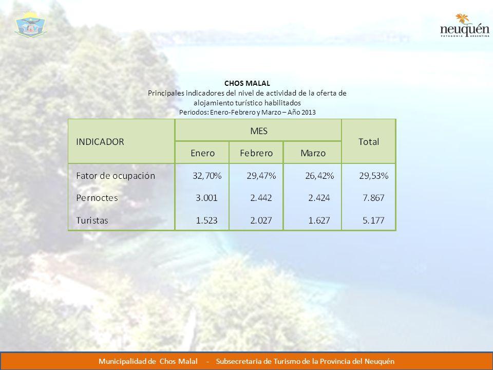 VVVVVV CHOS MALAL Principales indicadores del nivel de actividad de la oferta de alojamiento turístico habilitados Periodos: Enero-Febrero y Marzo – Año 2013 Municipalidad de Chos Malal - Subsecretaria de Turismo de la Provincia del Neuquén
