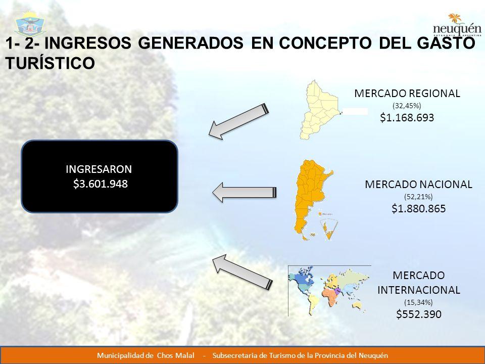 1- 2- INGRESOS GENERADOS EN CONCEPTO DEL GASTO TURÍSTICO MERCADO REGIONAL (32,45%) $1.168.693 MERCADO NACIONAL (52,21%) $1.880.865 MERCADO INTERNACIONAL (15,34%) $552.390 INGRESARON $3.601.948 Municipalidad de Chos Malal - Subsecretaria de Turismo de la Provincia del Neuquén