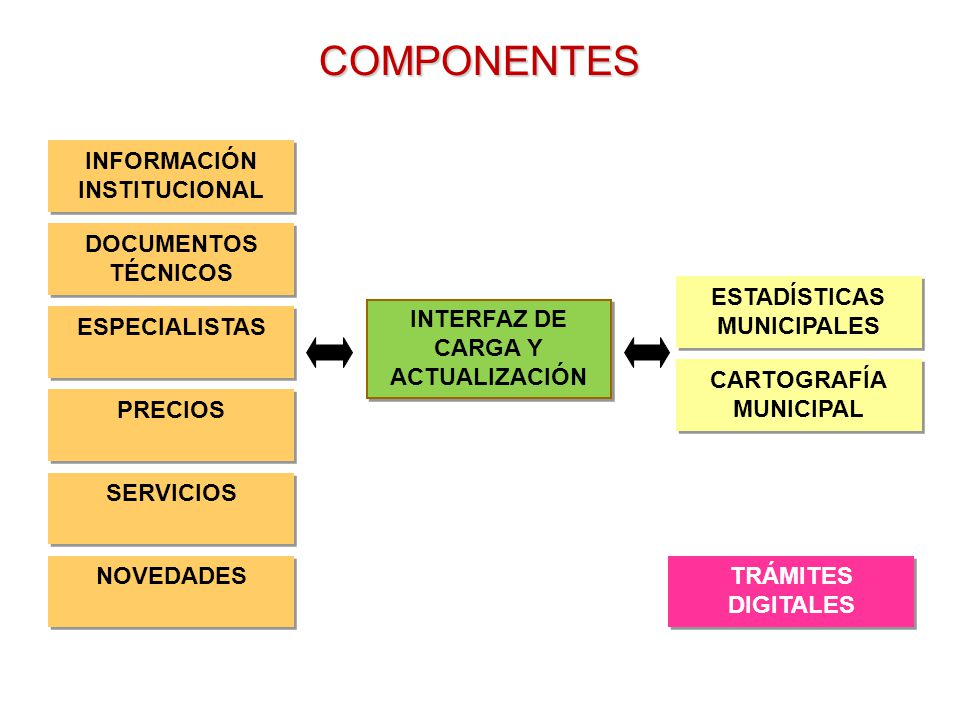 COMPONENTES TRÁMITES DIGITALES TRÁMITES DIGITALES DOCUMENTOS TÉCNICOS INFORMACIÓN INSTITUCIONAL INFORMACIÓN INSTITUCIONAL ESPECIALISTAS NOVEDADES PRECIOS SERVICIOS CARTOGRAFÍA MUNICIPAL CARTOGRAFÍA MUNICIPAL ESTADÍSTICAS MUNICIPALES ESTADÍSTICAS MUNICIPALES INTERFAZ DE CARGA Y ACTUALIZACIÓN INTERFAZ DE CARGA Y ACTUALIZACIÓN