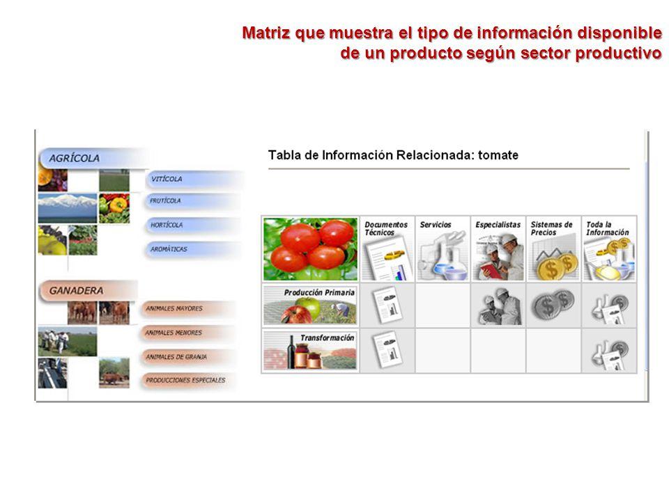 Matriz que muestra el tipo de información disponible de un producto según sector productivo