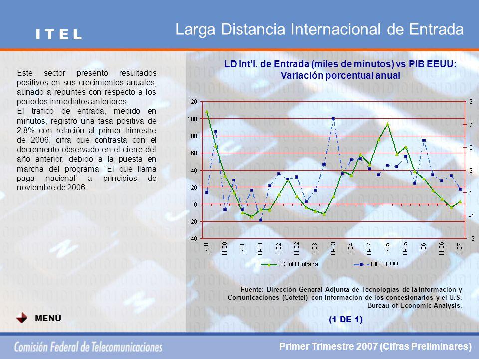 Larga Distancia Internacional de Entrada LD Int'l.
