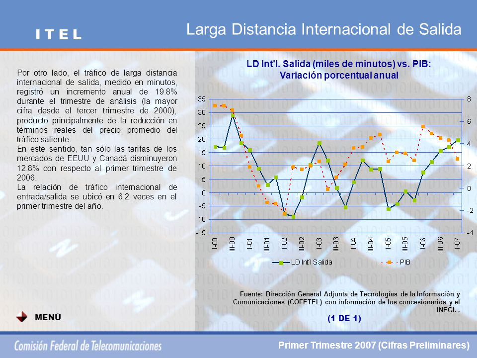 Larga Distancia Internacional de Salida LD Int'l. Salida (miles de minutos) vs.