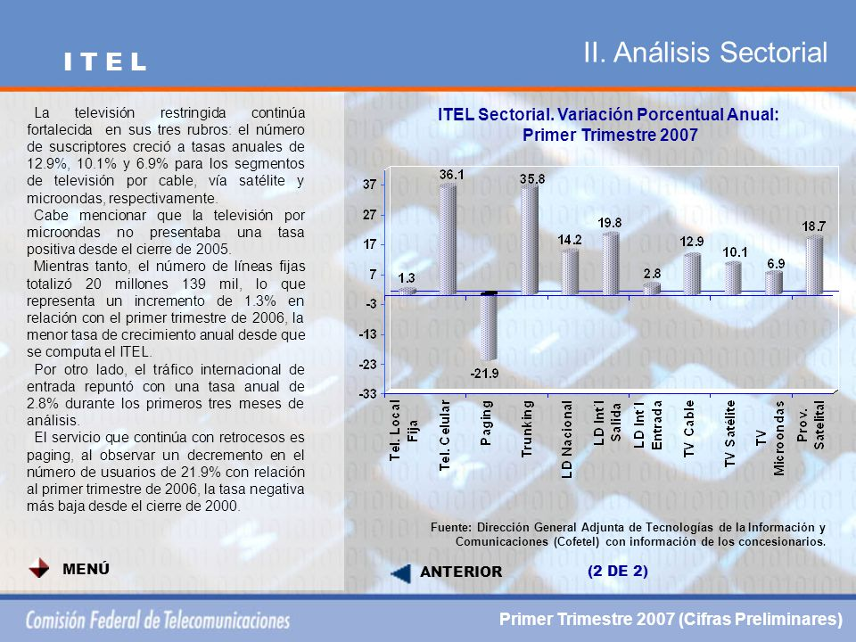 II. Análisis Sectorial ITEL Sectorial.