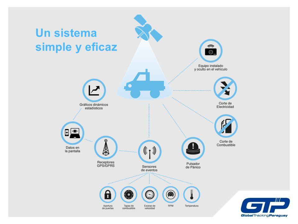 Un sistema simple y eficaz