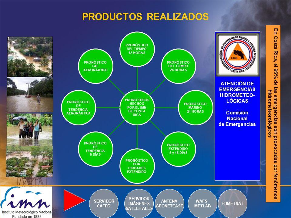 PRODUCTOS REALIZADOS En Costa Rica, el 95% de las emergencias son provocadas por fenómenos hidrometeorológicos PRONÓSTICOS HECHOS POR EL IMN DE COSTA RICA PRONÓSTICO DEL TIEMPO 12 HORAS PRONÓSTICO DEL TIEMPO 24 HORAS PRONÓSTICO MARINO 24 HORAS PRONÓSTICO EXTENDIDO 5 y 15 DÍAS PRONÓSTICO POR CIUDADES EXTENDIDO PRONÓSTICO DE TENDENCIA 5 DÍAS PRONÓSTICO DE TENDENCIA AERONÁUTICA PRONÓSTICO TAF AERONÁUTICO ATENCIÓN DE EMERGENCIAS HIDROMETEO- LÓGICAS Comisión Nacional de Emergencias SERVIDOR CAFFG SERVIDOR IMÁGENES SATELITALES ANTENA GEONETCAST WAFS- METLAB EUMETSAT