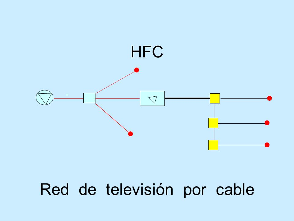 Red televisiva TV abierta. TV por cable (CATV). TV satelital. TV interactiva