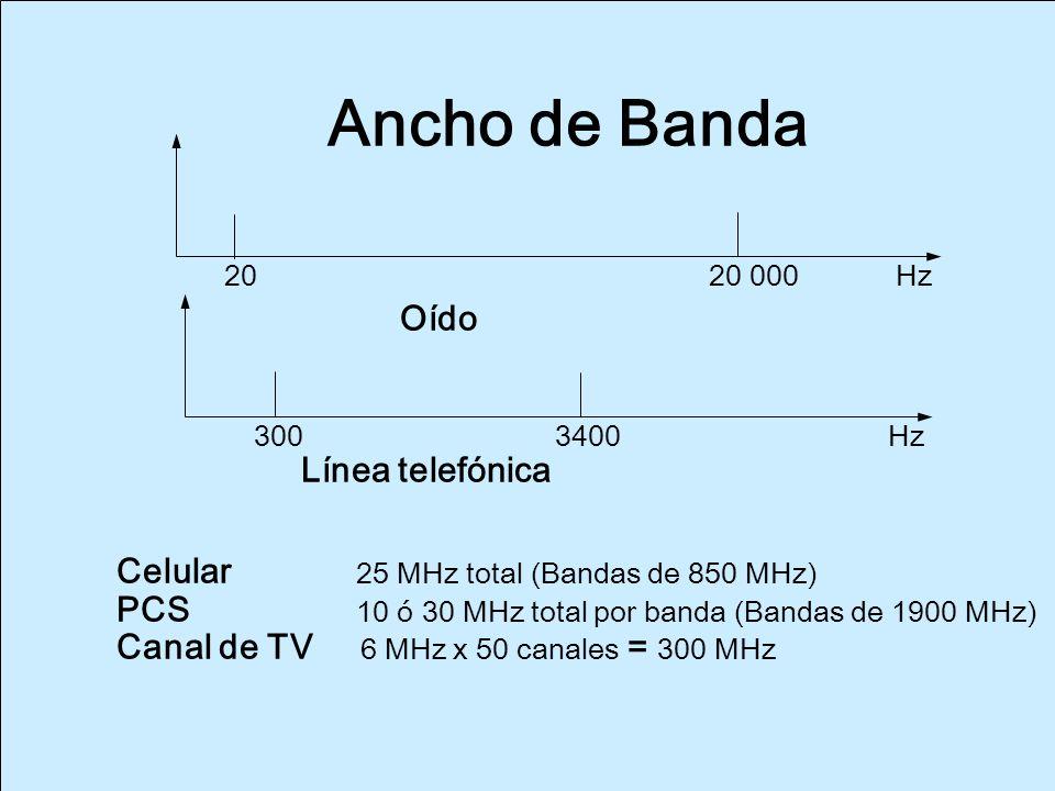 Ancho de banda (dB) umbral de audiobilidad máxima 140 130 120 110 100 90 campo auditivo 80 70 60 50 zona de la palabra 40 30 20 umbral de audiobilidad mínima 10 0 0 32 64 128 256 512 1024 2048 4096 8192 16384 Frecuencias (Hz)