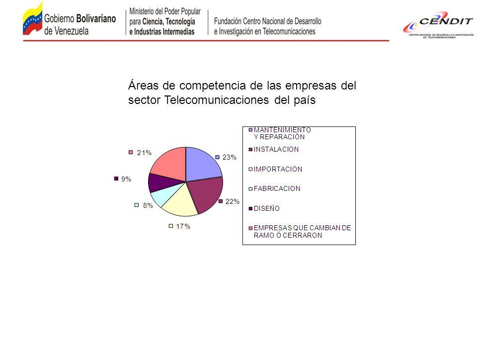 Áreas de competencia de las empresas del sector Telecomunicaciones del país