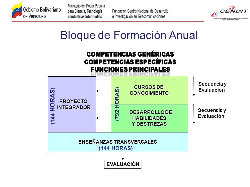 PROYECTO PROYECTO INTEGRADOR INTEGRADOR CURSOS DE CONOCIMIENTO DESARROLLO DE DESARROLLO DEHABILIDADES Y DESTREZAS ENSEÑANZAS TRANSVERSALES Secuencia y Evaluación Secuencia y Evaluación EVALUACIÓN Bloque de Formación Anual