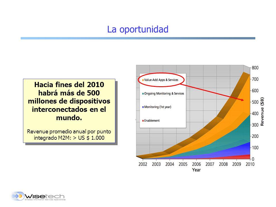 La oportunidad Hacia fines del 2010 habrá más de 500 millones de dispositivos interconectados en el mundo.