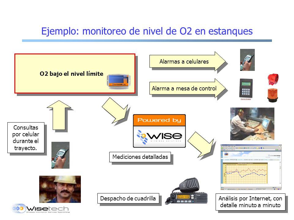 Ejemplo: monitoreo de nivel de O2 en estanques Alarma a mesa de control Consultas por celular durante el trayecto.