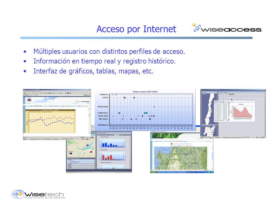 Acceso por Internet Múltiples usuarios con distintos perfiles de acceso.