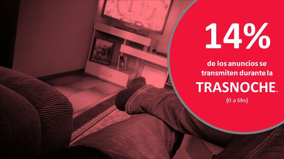 14% de los anuncios se transmiten durante la TRASNOCHE. (0 a 6hs)