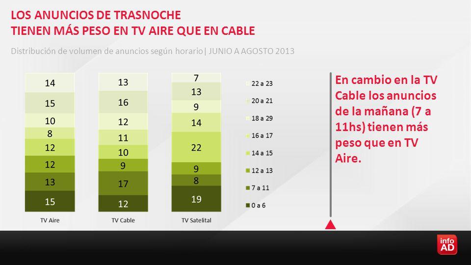 LOS ANUNCIOS DE TRASNOCHE TIENEN MÁS PESO EN TV AIRE QUE EN CABLE En cambio en la TV Cable los anuncios de la mañana (7 a 11hs) tienen más peso que en TV Aire.