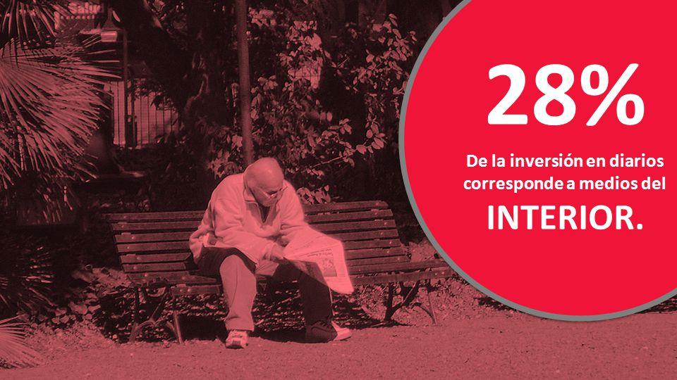 28% De la inversión en diarios corresponde a medios del INTERIOR.
