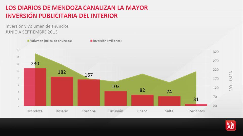 LOS DIARIOS DE MENDOZA CANALIZAN LA MAYOR INVERSIÓN PUBLICITARIA DEL INTERIOR Inversión y volumen de anuncios JUNIO A SEPTIEMBRE 2013 VOLUMEN