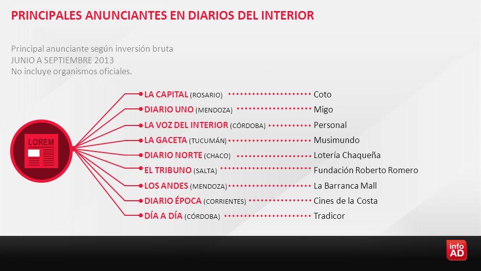 PRINCIPALES ANUNCIANTES EN DIARIOS DEL INTERIOR Principal anunciante según inversión bruta JUNIO A SEPTIEMBRE 2013 No incluye organismos oficiales.