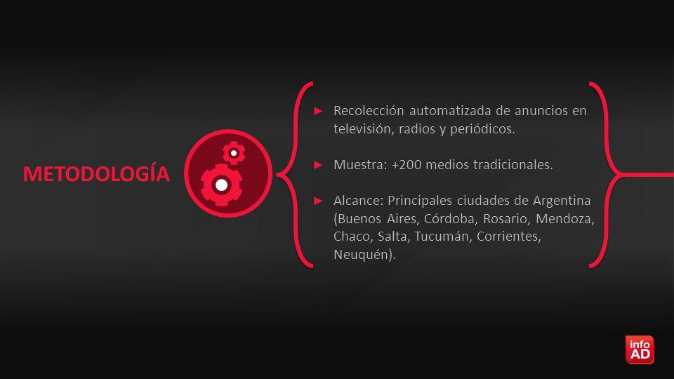 ► Recolección automatizada de anuncios en televisión, radios y periódicos.
